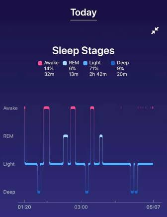 Analysis of my sleep in the car